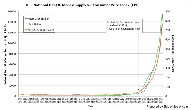 fig-3-us-national-debt-money-supply-vs-cpi